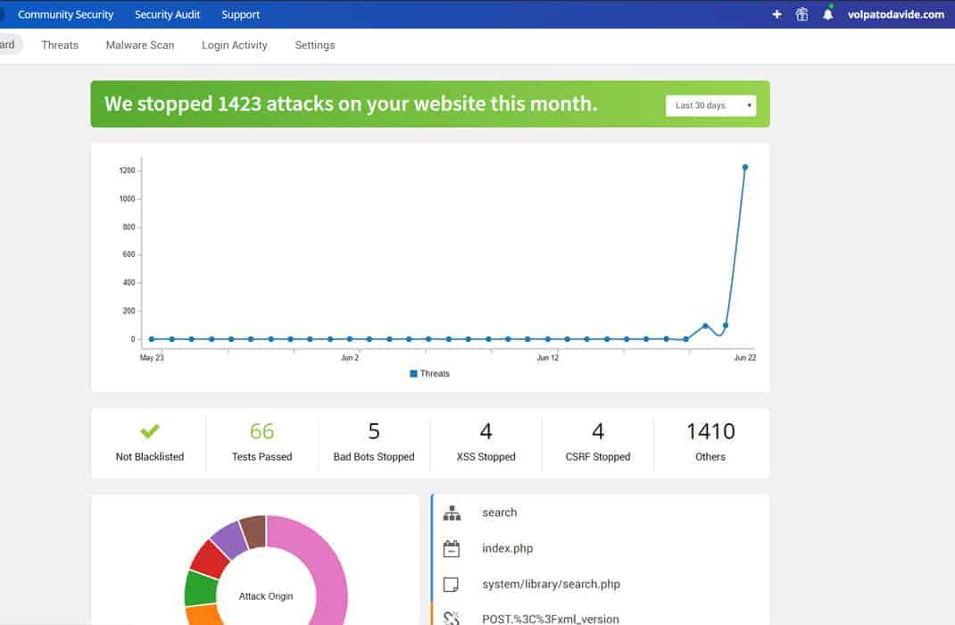 Astra Security Dashboard WordPress